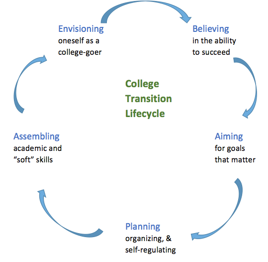 College transition lifestyle has elements connected in a loop by arrows: Envisioning oneself as a college-goer; Believing in the ability to succeed; Aiming for goals that matter; planning, organizing, and self-regulating; assembling academic and soft skills.