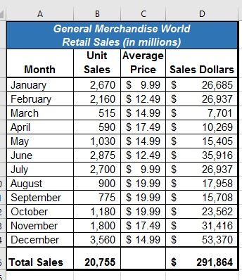 Worksheet with centered title, entries for columns titled Month, Unit Sales, Average Price, and Sales Dollars. Total sales calculated in bottom row.