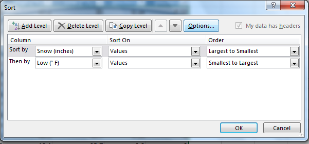 "Sort dialog box shows options Add Level, Delete Level, Copy Level. Sort by ""Snow (inches)"", Sort On ""Values"", and Order ""Largest to Smallest"" selected, and Then by ""Low"" Sort On ""Values"" Order ""Smallest to Largest"" selected."