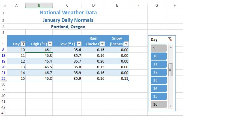 "Column A ""Day"" cell data from 10 down to 15. Day slicer box on right with days 10-15 selected."