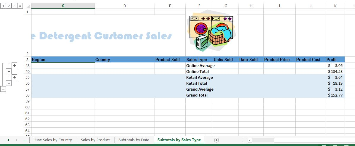 Dynamite Detergent Customer Sales Workbook with 4 worksheets (L-R): June Sales by Country, Sales by Product, Subtotals by Date, Subtotals by Sales Type, open to Subtotals by Sales Type. A1,2:E1,2 range merged into one cell for title in large, light blue font. F2:G2 has cartoon image of laundry machines, detergent, and basket. A3:K3 Column titles in succession: ID, Name, Region, Country, Product Sold, Sales Type, Units Sold, Date Sold, Product Price, Product Cost, and Profit (filled dark blue, in bold, black text). Rows 55:58 range merged to one cell filled light blue. F48:58 in succession: Online Average, Online Total, Retail Average, Retail Total, Grand Average, Grand Total, all bold, black text. K48:58 data in succession: $3.06, $134.58, $ 3.64, $18.19, $3.12, and $152.77 bold, black text. No other data shown, and Rows 4:47 hidden.