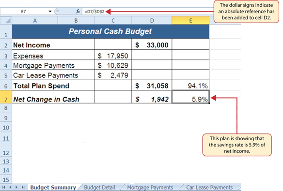 """$"" in ""=D7/$D$2"" indicates an absolute reference was added to cell D2 function. Cell E7 in Personal Cash Budget worksheet shows savings rate is 5.9% of net income."