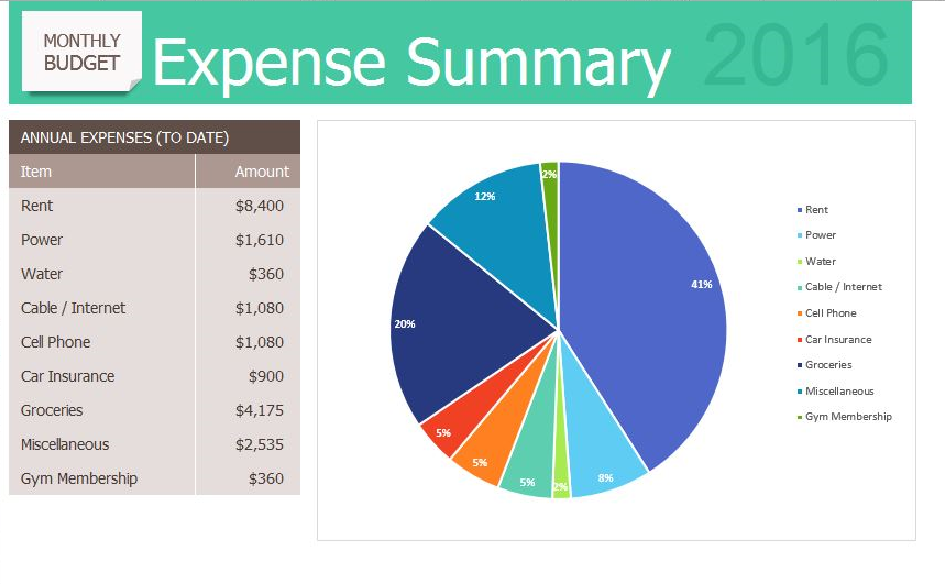 Completed Expense Summary sheet with Annual Expenses totalled on left, and a pie graph with percentages in colors showing data on right. Legend to right of pie chart.