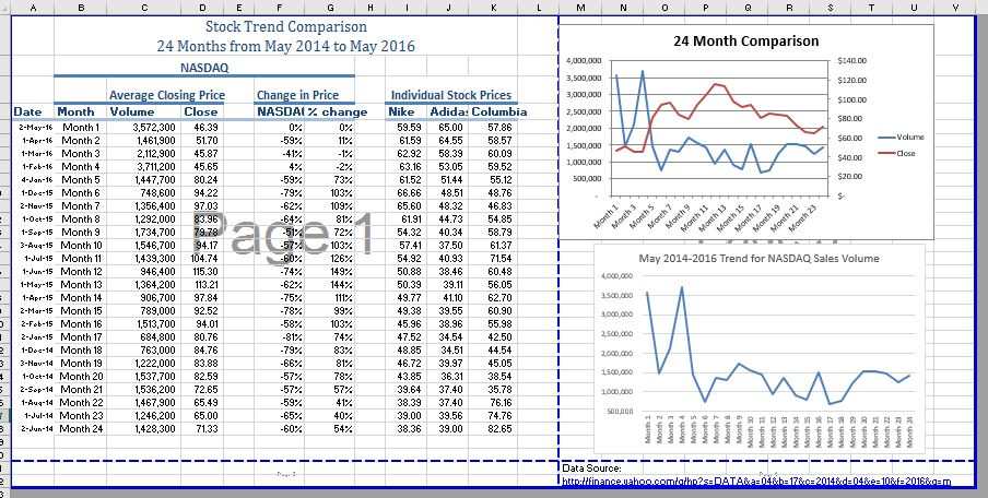 Page Break Preview after moving charts and text. Two upper pages occupy most of sheet. Lower two pages now a thin strip along bottom of Figure. Upper left: Comparison worksheet. Upper right: NASDAQ Sales Volume line chart has been moved above 24 Month Comparison line chart. Data source link moved to narrow bottom right page.