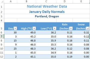 "Data in Column E ""Snow (inches)"" for Portland, Oregon, listed in descending order."