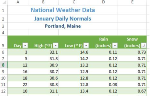 """Data in Column E """"Snow (inches)"""" now listed in descending order."""
