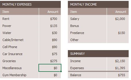 Data for MONTHLY EXPENSES: Item then Amount column, successively: Rent $700, Power $135, Water $30, Cable/Internet $90, Cell Phone $90, Car Insurance $75, Groceries $275, Miscellaneous $0, Gym Membership $0. Data for MONTHLY INCOME: Item then Amount column, successively: Salary $2,000, Bonus (blank), Freelance $150, Other (blank). Data for SUMMARY: Item then Amount column, successively: Income $2,150, Expenses $1,395, then bold, thick, dark brown line. Under line: Balance $755.