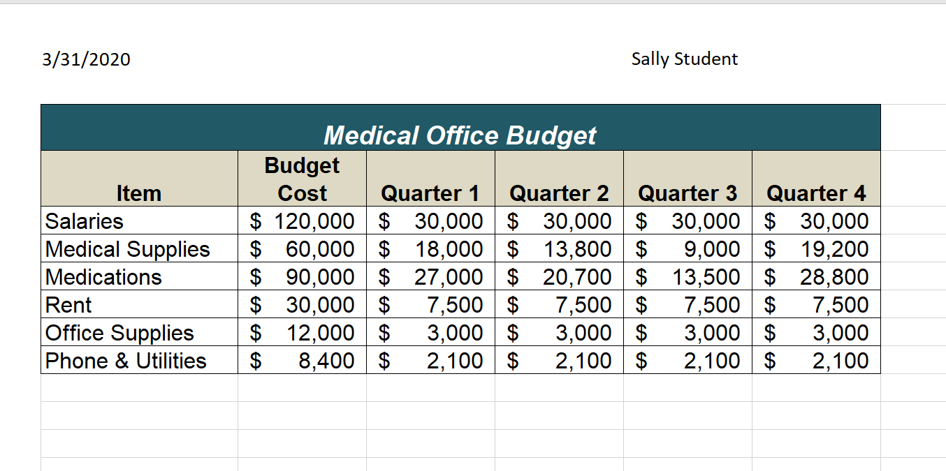 Final of Medical Office Budget