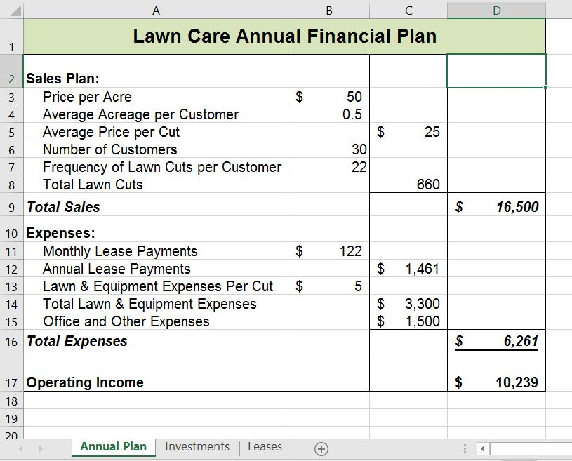 Annual Plan worksheet: A1:D1 range merged as one cell for Title: Lawn Care Annual Financial Plan. A2 title Sales Plan(bold): A3 Price per Acre ($ 50 in cell B3), A4 Average Acreage per customer (0.5 in cell B4), A5 Average Price per cut ($ 25 in cell C5), A6 Number of Customers (30 in cell B6), A7 Frequency of Lawn Cuts per customer (22 in cell B7), A8 Total Lawn Cuts (660 in cell C8), A9 Total Sales (bold) ($ 16,500 in cell D9). A10 Expenses (bold), A11 Monthly Lease Payments ($ 122 in cell B11), A12 Annual Lease Payments ($ 1,461 in cell C12), A13 Lawn & Equipment Expenses Per Cut ($ 5 IN CELL B13), A14 Total Lawn & Equipment Expenses ($ 3,300 in cell C14), A15 Office & Other Expenses ($ 1,500 in cell C15), A16 Total Expenses (bold) ($ 6,261 in cell D16, bold). A17 Operating Income (bold), ($10,239 in cell D17).