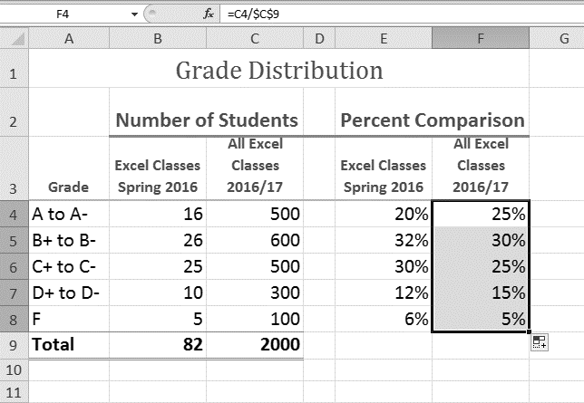 Grade Distribution worksheet with completed percentages in cells F5:F8.
