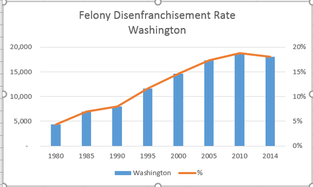 """Combo chart representing data as blue vertical bars and a horizontal orange line. Two-line title centered at top: """"Felony Disenfranchisement Rate, Washington"""". Left Y axis: Low values at bottom start with dash as zero, rising by 5,000 to value at top 20,000. Right Y axis: 0% at bottom rising by 5% to 20% at top. Gray horizontal lines connect left and right Y axis. X axis years, rising by 5, 1980-2014. Bottom legend: Blue bar - Washington - orange line %."""
