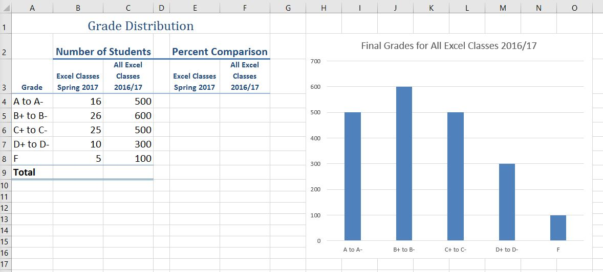 Grade Distribution worksheet with Final Grades column line chart. Y axis has number of students value, and X axis has grade range.