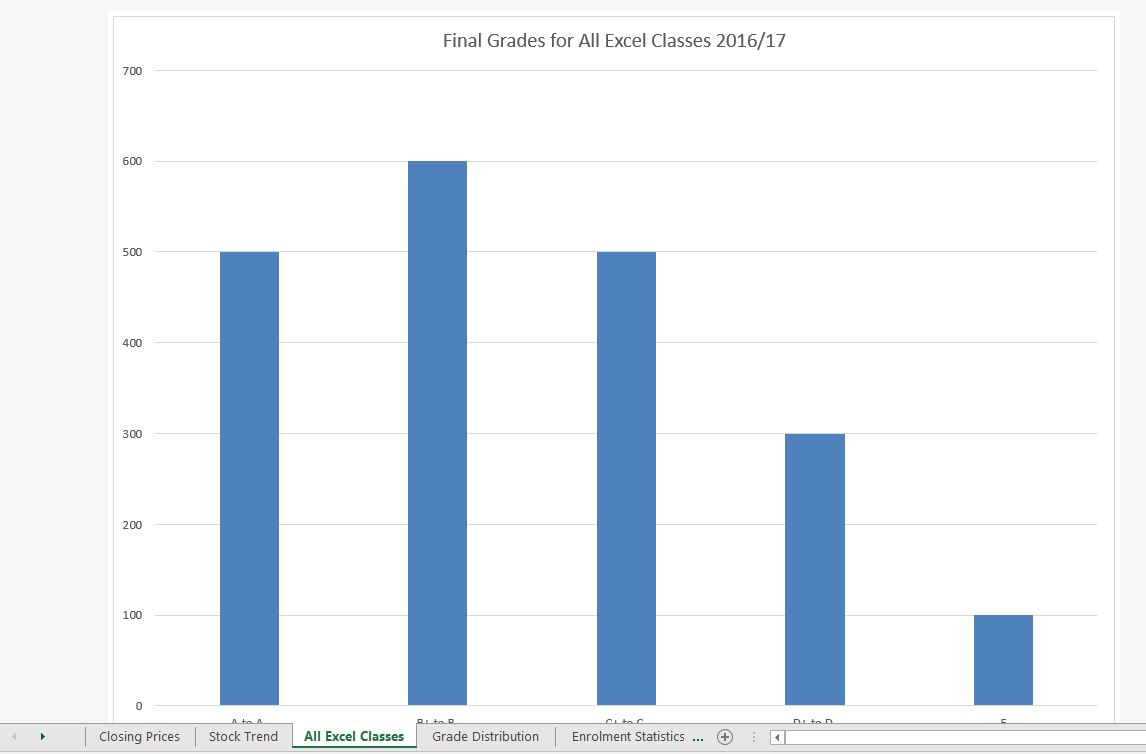"""Final Grades for All Excel Classes"" column chart in separate worksheet titled ""All Excel Classes""."