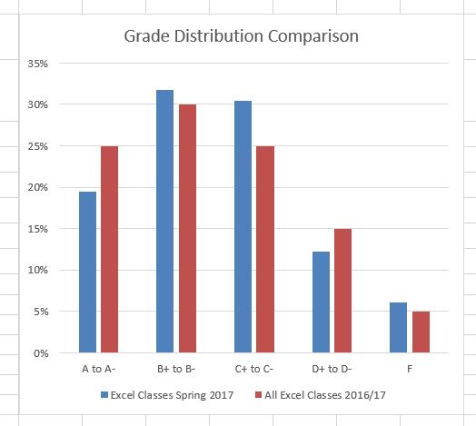 "Column Chart ""Grade Distribution Comparison"" completed comparing grades for ""Excel Classes Spring 2016"" and ""All Excel Classes 2016/17""."