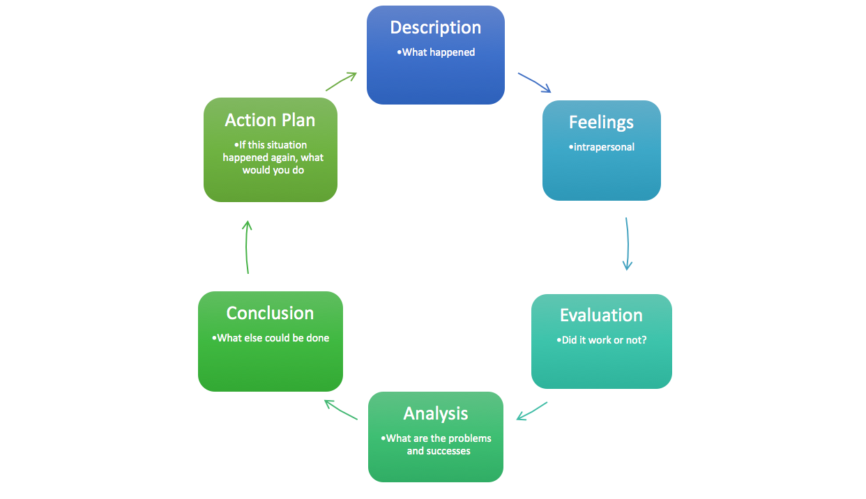 Illustration of Gibbs Reflective Practice