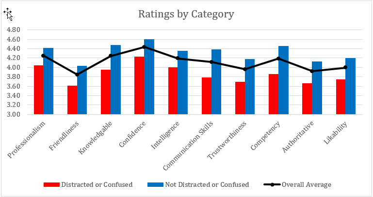 ratings by soft skill category