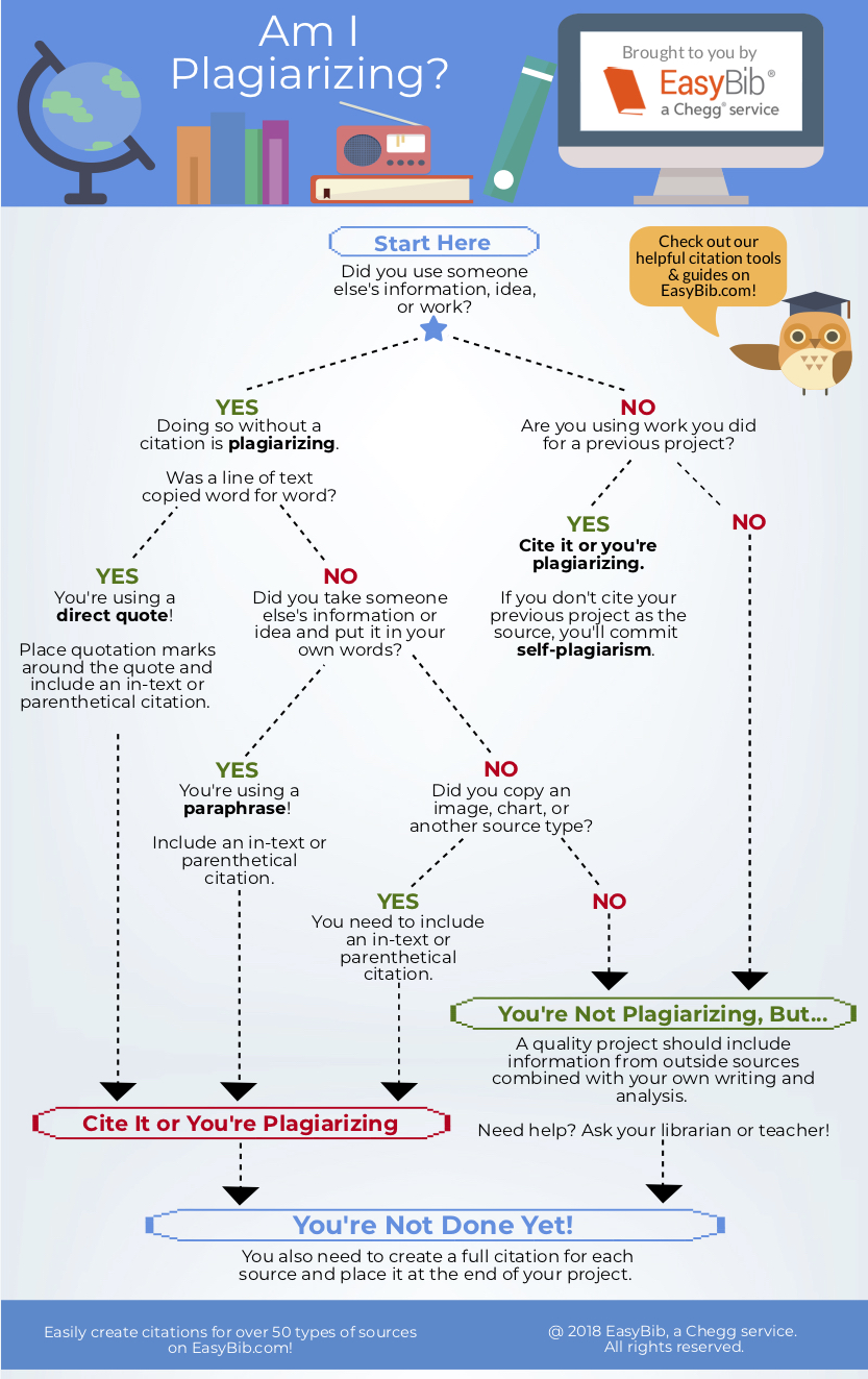 Infographic on plagiarism