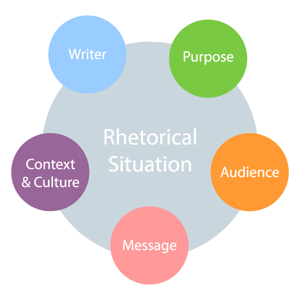 Diagram depicting the relationship between writer, purpose, audience, message, context & culture