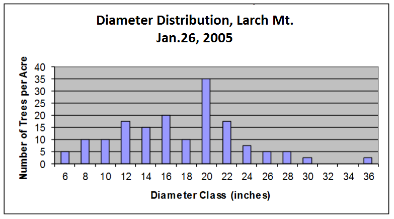 graph showing number of trees per acre in 2-inch diameter classes. Shows bell-shaped distribution with fewest number of trees in smallest and largest diameters, and the highest number of trees in the mid-diameter classes.