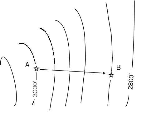 contour lines showing elevation and distance between two points