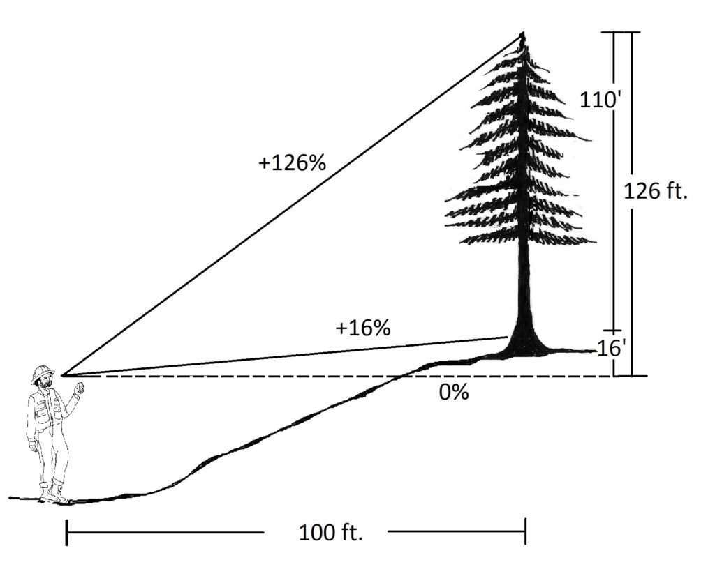 graphic showing a positive slope reading to the 1-ft. stump
