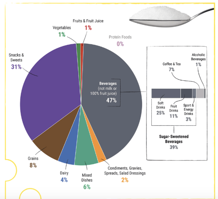 The major source of added sugars in typical U.S. diets is beverages, which include soft drinks, fruit drinks, sweetened coffee and tea, energy drinks, alcoholic beverages, and flavored waters. Beverages account for almost half (47%) of all added sugars consumed by the U.S. population. The other major source of added sugars is snacks and sweets, which includes grain-based desserts such as cakes, pies, cookies, brownies, doughnuts, sweet rolls, and pastries; dairy desserts such as ice cream, other frozen desserts, and puddings; candies; sugars; jams; syrups; and sweet toppings. Together, these food categories make up more than 75 percent of intake of all added sugars.