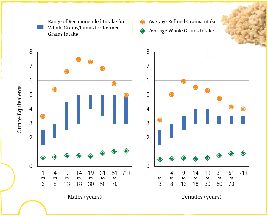 This figure shows that average intakes of whole grains are far below recommended levels across all age-sex groups, and average intakes of refined grains are well above recommended limits for most age-sex groups.