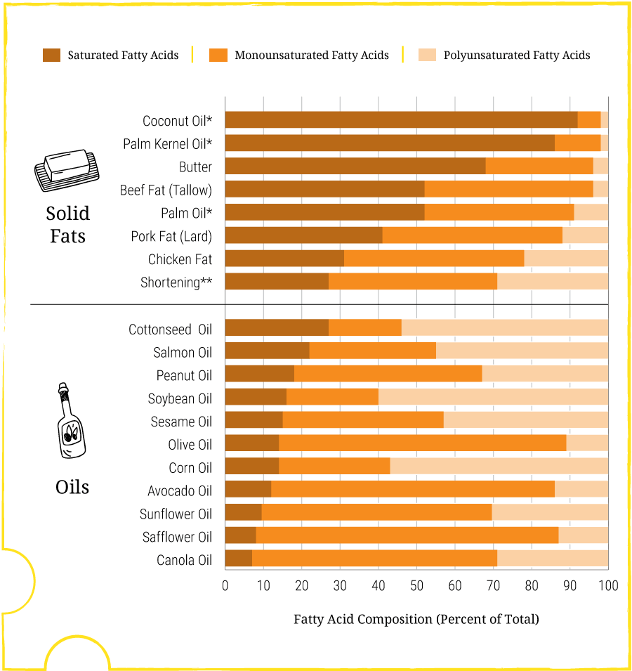 A bar graph shows the mixture of saturated, monounsaturated, and polyunsaturated fats contained in eight different solid fats (such as coconut oil, butter, palm oil, and shortening) and eleven different types of oils (such as peanut oil, soybean oil, and olive oil).