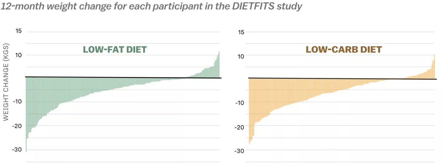 Two bar graphs depict the weight changes of participants in the DIETFITS study. One graph shows the weight changes of participants in the low-fat diet study group and the other graph shows the weight changes of participants in the low-carb diet study group. The two graphs are very similar in appearance, indicating that participants experienced similar results regardless of the diet they followed.