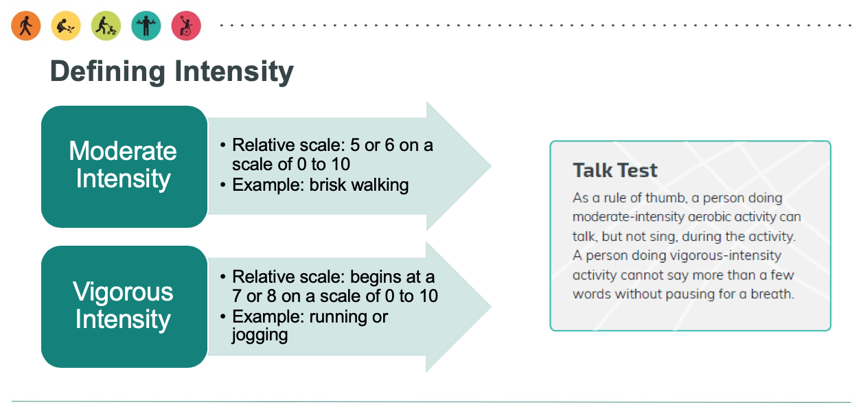 A picture depicting what counts as moderate intensity exercise and vigorous intensity exercise. Moderate intensity is described as a 5-6 on a relative scale of 0-10, with an example exercise of walking. Vigorous intensity is described as a 7-8 on a relative scale of 0-10, with an example of running or jogging.
