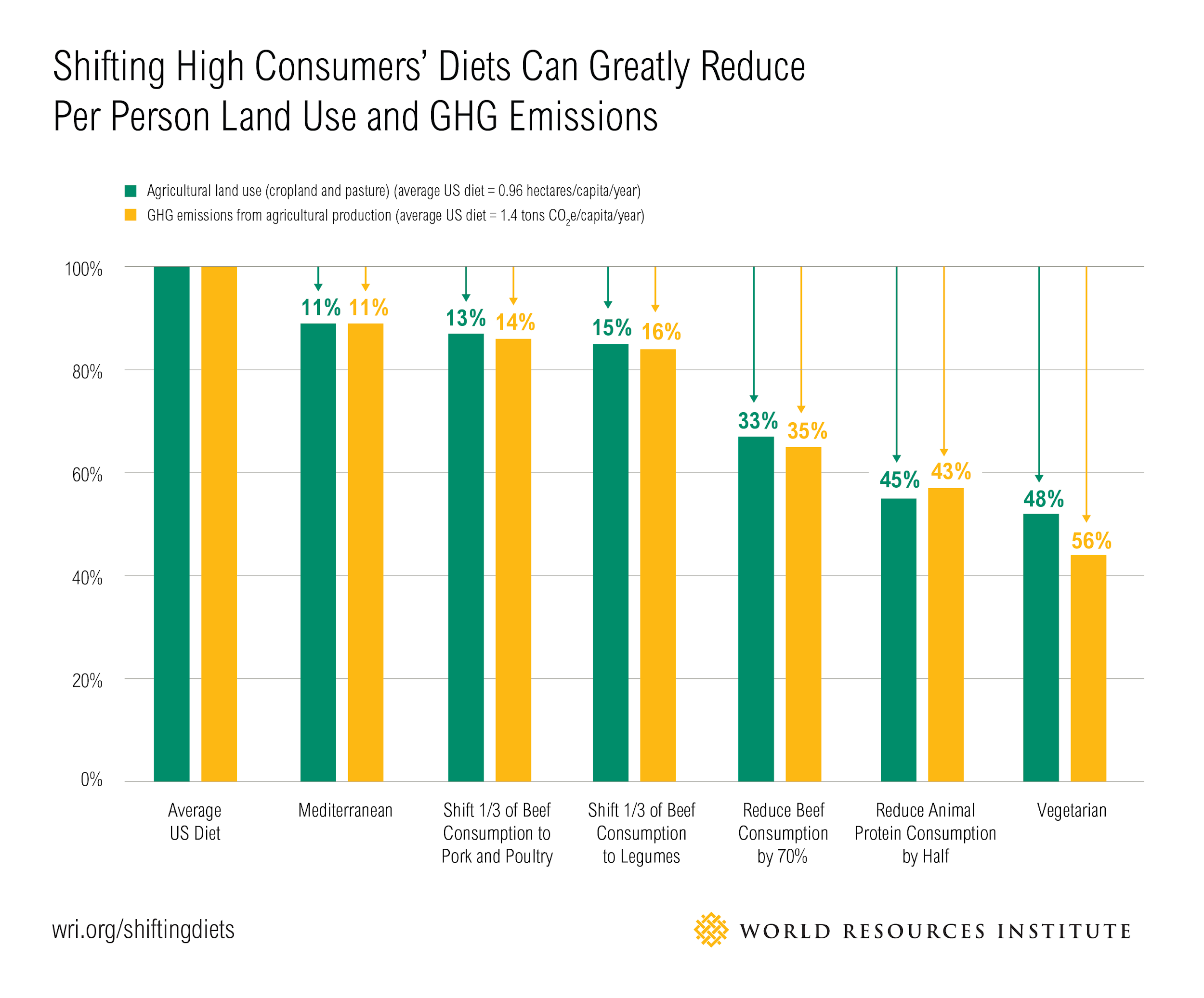 The image shows a bar graph showing how dietary shifts can reduce agricultural land use and greenhouse gas emissions. The average US diet is set at 100%. Shifting to the Mediterranean diet reduces both land use and GHG by 11%. Shifting 1/3 of beef consumption to pork and poultry reduces land use and GHG emissions by 13% and 14%, respectively. Shifting 1/3 of beef consumption to legumes reduces these values by 15% and 16%. Reducing beef consumption by 70% reduces values by 33% and 35%. Reducing animal protein consumption by half reduces values by 45% and 43%. Becoming vegetarian reduces values by 48% and 56%.
