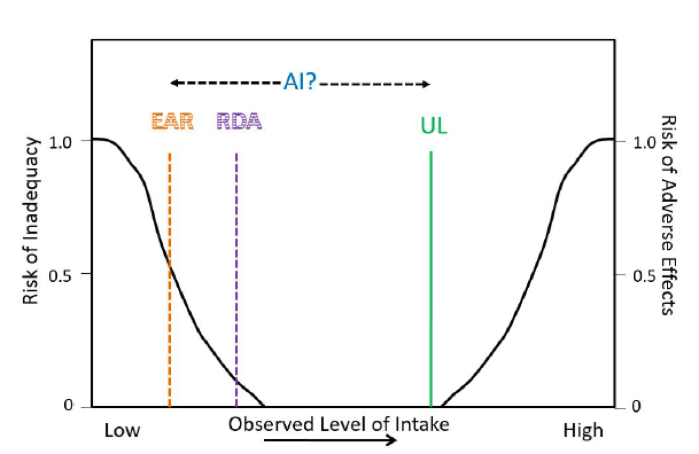 "The image is a line graph, with ""observed level of intake"" on the x-axis; ""risk of inadequacy"" on the left-hand y-axis; and ""risk of adverse effects"" on the right-hand y-axis. The graphed line is U-shaped, showing an increased risk of inadequacy at low levels of nutrient intake on the left side of the graph and increased risk of adverse effects at high levels of nutrient intake on the right side of the graph. Moving from left to right, lines are drawn representing the EAR (halfway on the slope of the left side of the U); RDA (at the base of the slope on the left side of the U); and UL (at the base of the slope on the right side of the U). The AI is shown as a range between the EAR and UL."