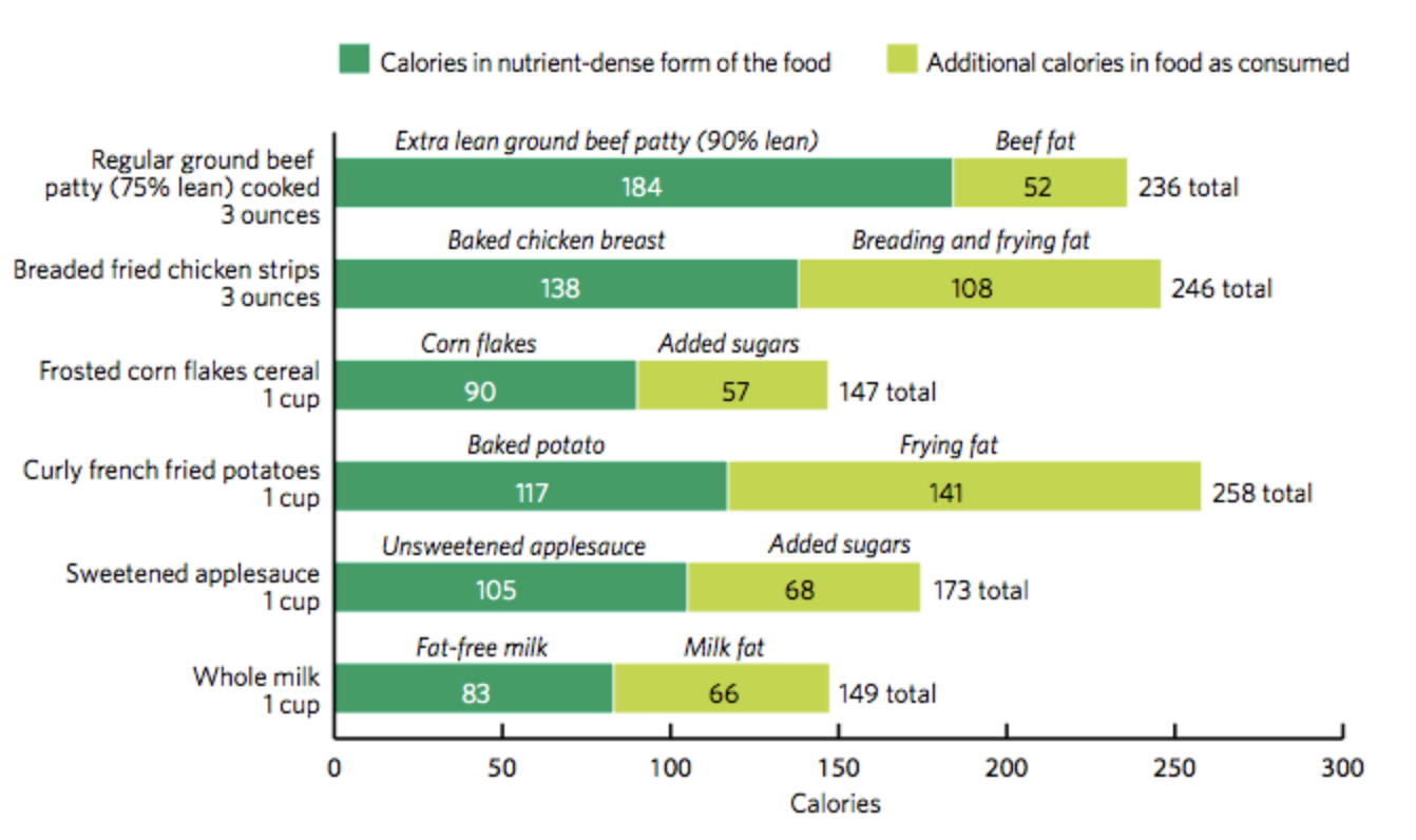 A bar graph comparing nutrient-dense foods to foods with additional calories from added sugars or fats. The x-axis shows calories and the y-axis shows different foods. 3 oz. of extra lean ground beef (90% lean) is shown having 184 calories in a dark green bar, and then 75% lean beef is shown to have an additional 52 calories (due to beef fat) with a lime green bar. Other examples include 1 cup of corn flakes (90 calories) and frosted corn flakes (57 additional calories due to added sugars); 1 cup of fat-free milk (83 calories) and whole milk (66 additional calories of milk fat).
