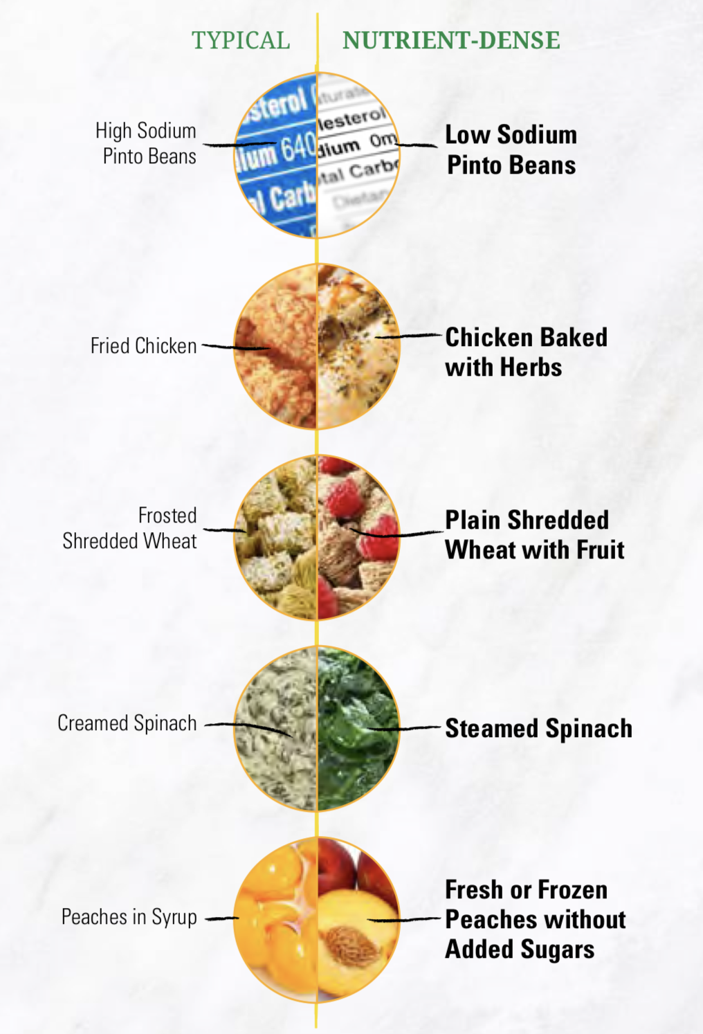 There are 5 circles going down the graphic that are divided in half showing typical food choices on the left side and nutrient-dense choices shown on the right side. For example, fried chicken is on the typical side and chicken baked with herbs is shown on the nutrient-dense side. Also shown are frosted shredded wheat (typical side) and plain wheat cereal (nutrient dense side); creamed spinach (typical side) and steamed spinach (nutrient-dense side); canned peaches (typical side) and fresh or frozen peaches without added sugars (nutrient-dense side).