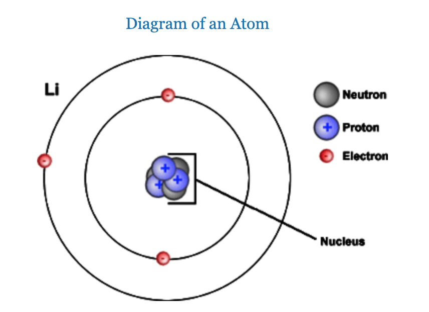 The atom lithium is illustrated. 3 protons and neutrons are illustrated in the middle or nucleus of the atom. There is one shell with 2 electrons and a second shell with one electron.