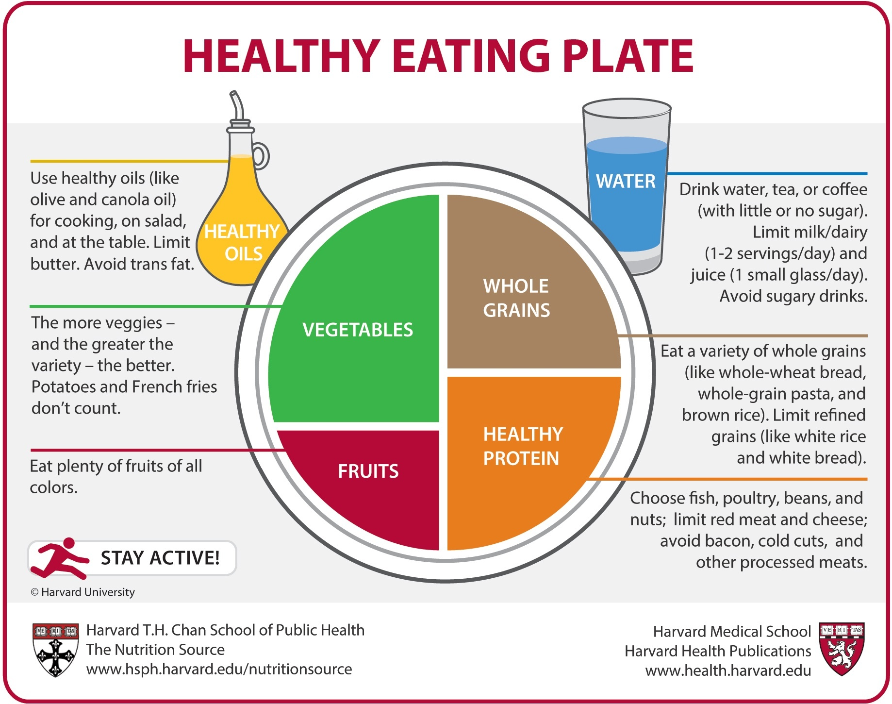 A plate is shown which is divided into 4 parts. Half of the plate is Fruits and Vegetables (with the vegetables being a larger segment). And the other half is grains and protein, with the protein being a slightly larger segment. Water and a bottle of oil is shown on the side. The guide also specifies to eat a variety of vegetables (potatoes and French fries don't count); use healthy oils like olive and canola oil; limit dairy to 1-2 servings a day; eat a variety of whole grains; limit red meat, cheese, avoid bacon, cold cuts, and other processed meats.
