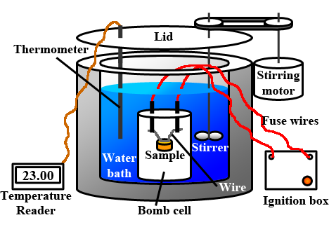 A drawing of a bomb calorimeter showing a metal cylinder filled with water and a bomb cell. The bomb cell has two fuse wires attached to a sample and attached to an outside ignition box. There is a thermometer and a stirrer in the water attached to an outside motor. Lastly there is a lid for the top of the cylinder.