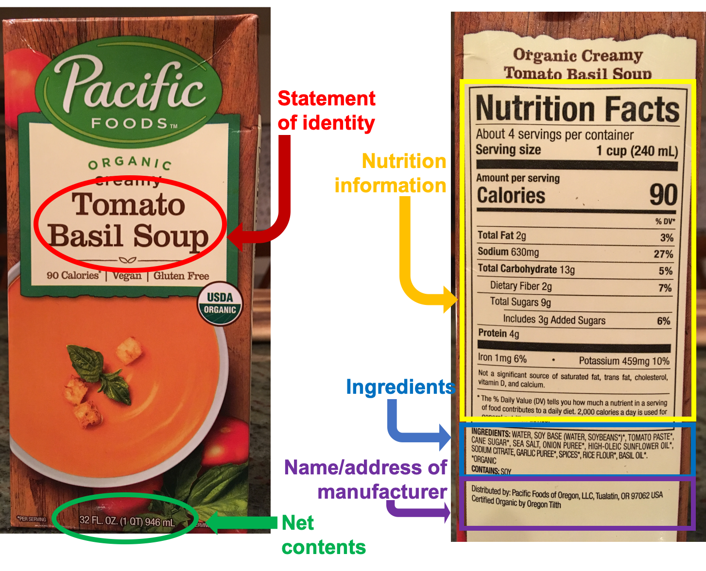 "Photos of the front and back of a carton of tomato basil soup, with the 5 required types of information required on food labels circled. On the front, the statement of identity (""Tomato Basil Soup"") and the net contents (32 FL OZ) are circled. On the back, the nutrition information (Nutrition Facts), ingredient list, and name/address of manufacturer are circled."