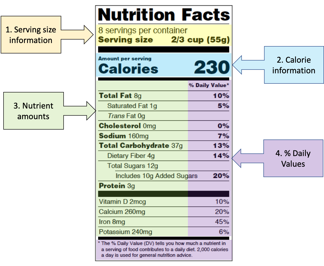 A Nutrition Facts panel is shown, with four main parts highlighted and labeled. The serving size information is highlighted in yellow; the calorie information is highlighted in blue, the nutrient amounts section is highlighted in green, and the % Daily Value section is highlighted in purp