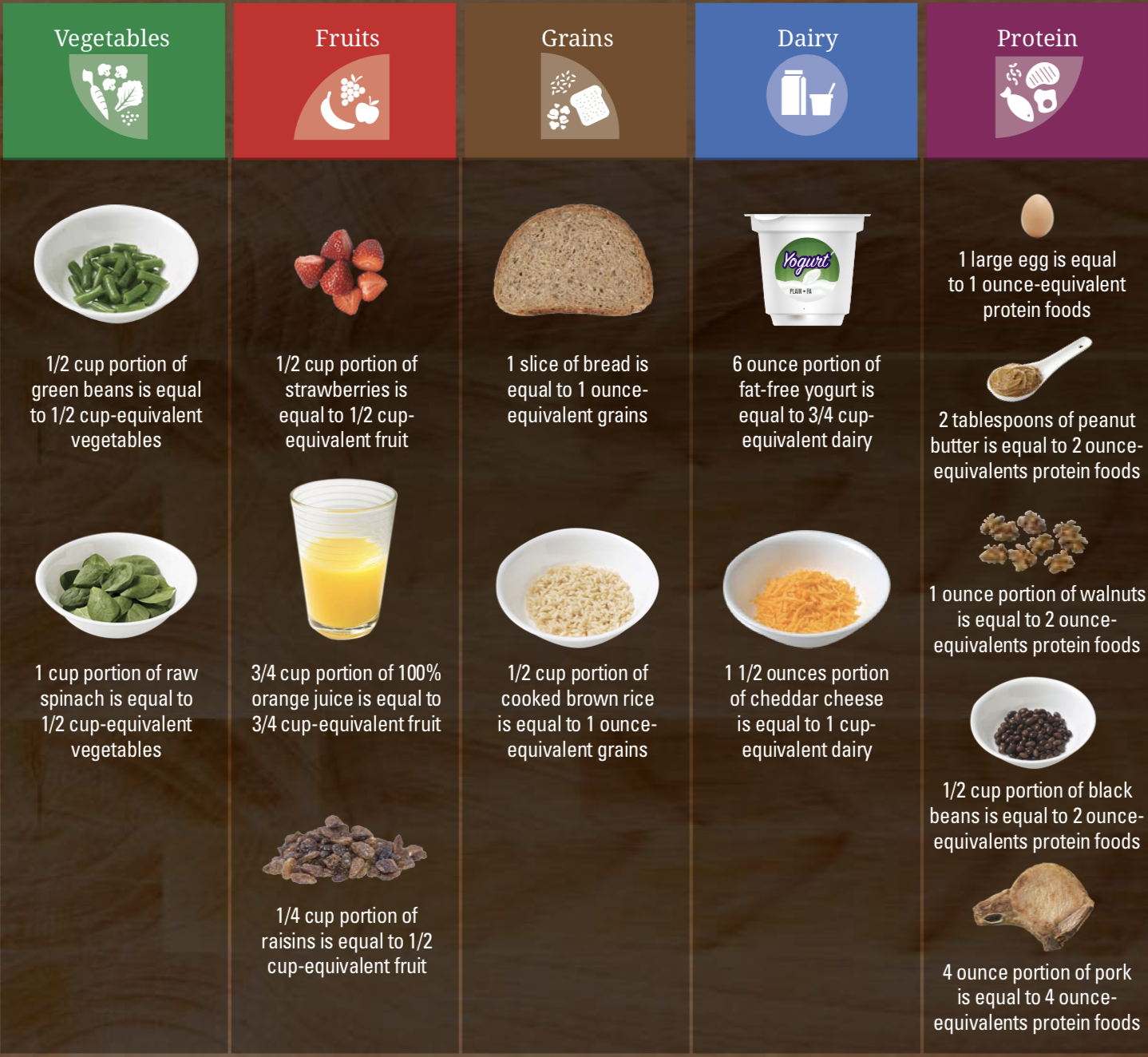 This table shows the 5 different food groups, and lists examples of cup- and ounce-equivalents for each group. For vegetables 1/2 cup-equivalent is equal to 1/2 cup of green beans or 1 cup of raw spinach. For fruits 1/2 cup-equivalent is equal to 1/2 cup strawberries or 1/2 cup 100% juice. For grains a slice of bread or 1/2 cup of cooked rice is equal to 1 ounce-equivalent. For dairy 1.5 ounces of cheese or 1 cup of yogurt is equal to 1 cup dairy equivalent. For protein, 1 ounce-equivalent is equal to an egg, 1 Tbsp of peanut butter, 1/2 ounce of nuts, 1/4 cup black beans, and an ounce of meat.