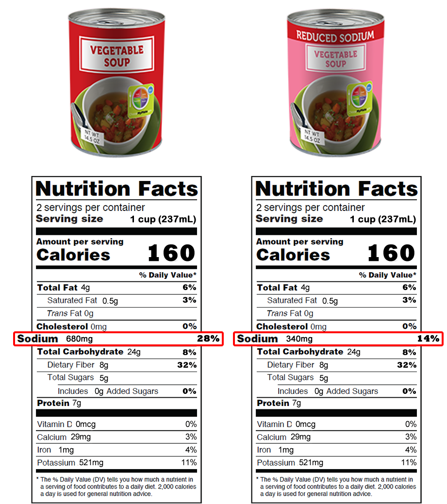"The image shows photos of 2 generic-looking cans of vegetable soup, one regular (on the left) and one labeled ""reduced sodium"" (on the right). The Nutrition Facts panel is shown for each soup. They are identical except for sodium. The regular soup has 680 mg sodium (28%DV) and the reduced sodium soup has 340 mg sodium (14%DV)."