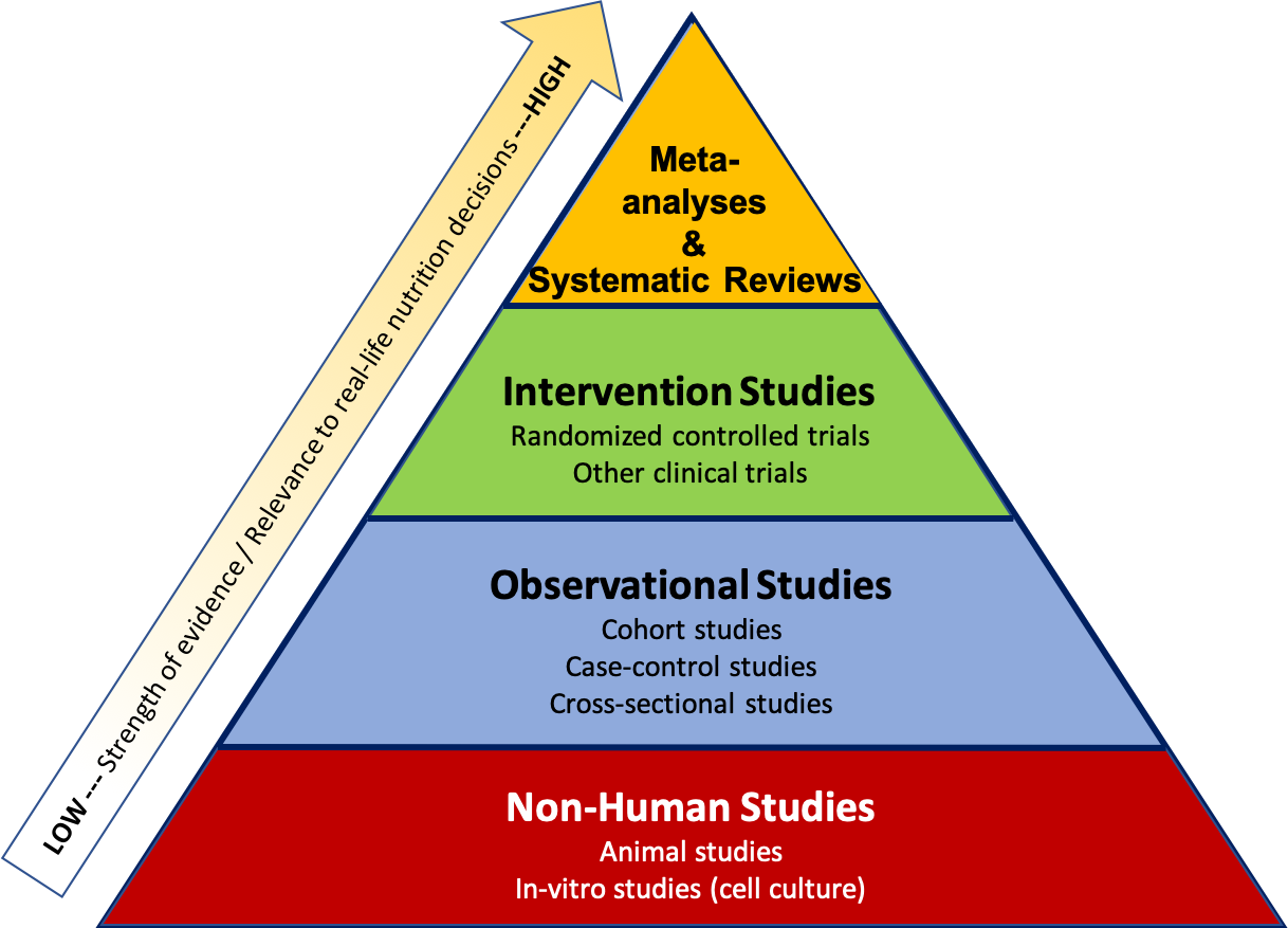 """The image shows a triangle, divided horizontally into 4 sections, from bottom to top, labeled as follows: non-human studies in red color; observational studies in blue color; intervention studies in green color, and meta-analyses and systematic reviews in yellow color. At left is an arrow pointing diagonally from bottom to top, labeled """"LOW--Strength of evidence/Relevance to real-life nutrition decisions--HIGH."""""""