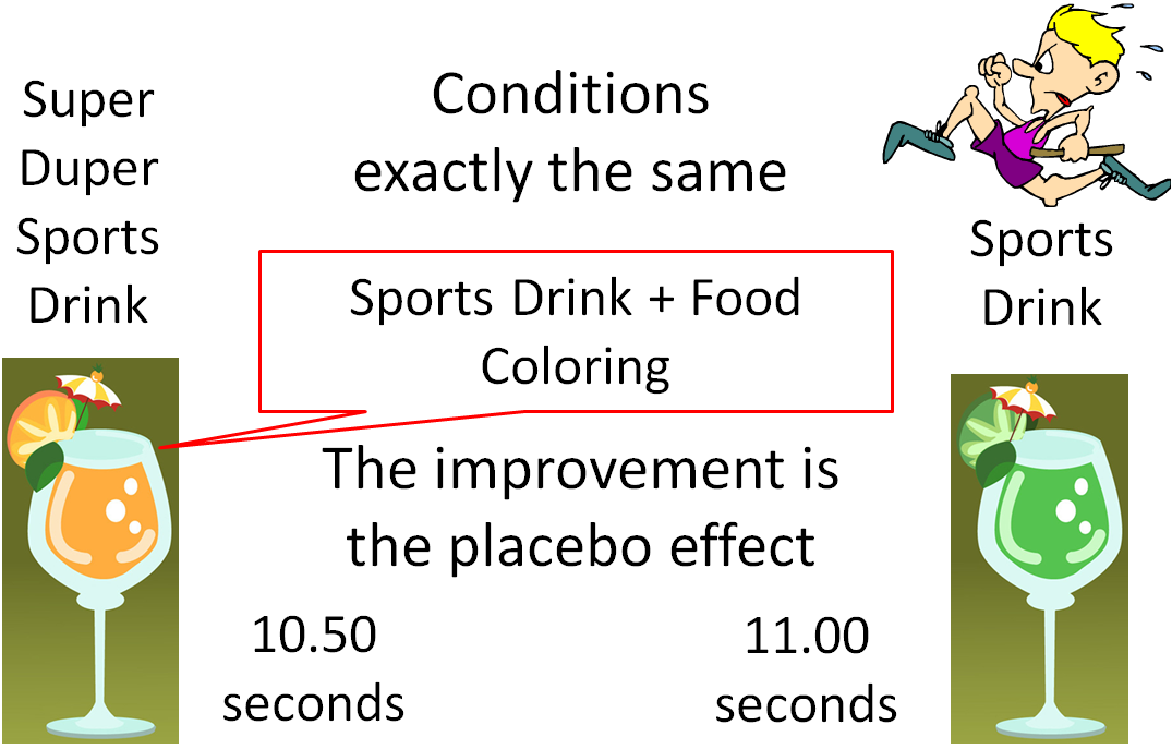 """A cartoon depicts the study described in the text. At left is shown the """"super duper sports drink"""" (sports drink plus food coloring) in orange. At right is the regular sports drink in green. A cartoon guy with yellow hair is pictured sprinting. The time with the super duper sports drink is 10.50 seconds, and the time with the regular sports drink is 11.00 seconds. The image reads """"the improvement is the placebo effect."""""""