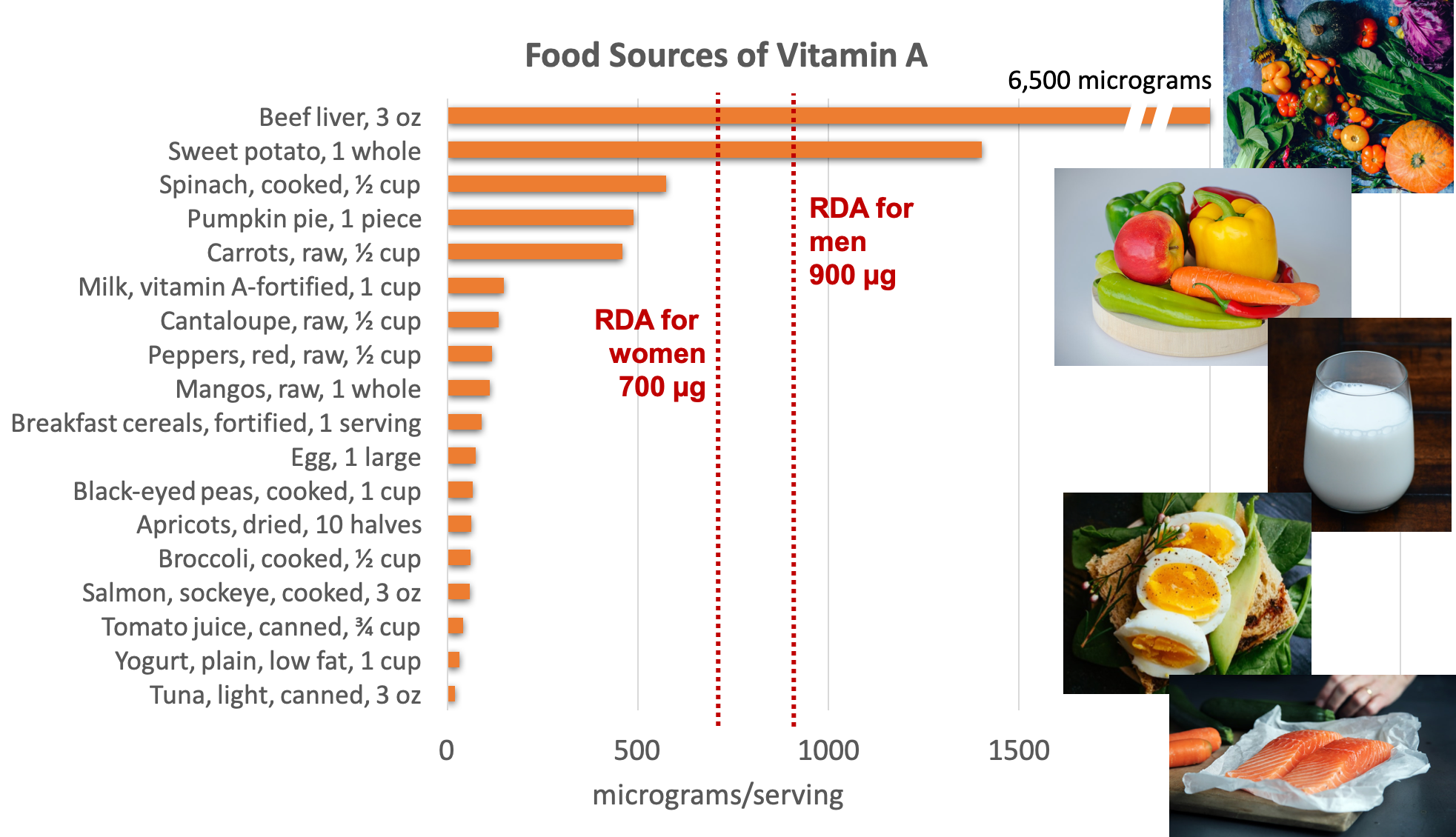 Bar graph showing dietary sources of vitamin A compared with the RDA for women of 700 micrograms and for men of 900 micrograms per day. Top sources include beef liver, sweet potato, spinach, pumpkin pie, carrots, milk, eggs, fish, and other fruits and vegetables.