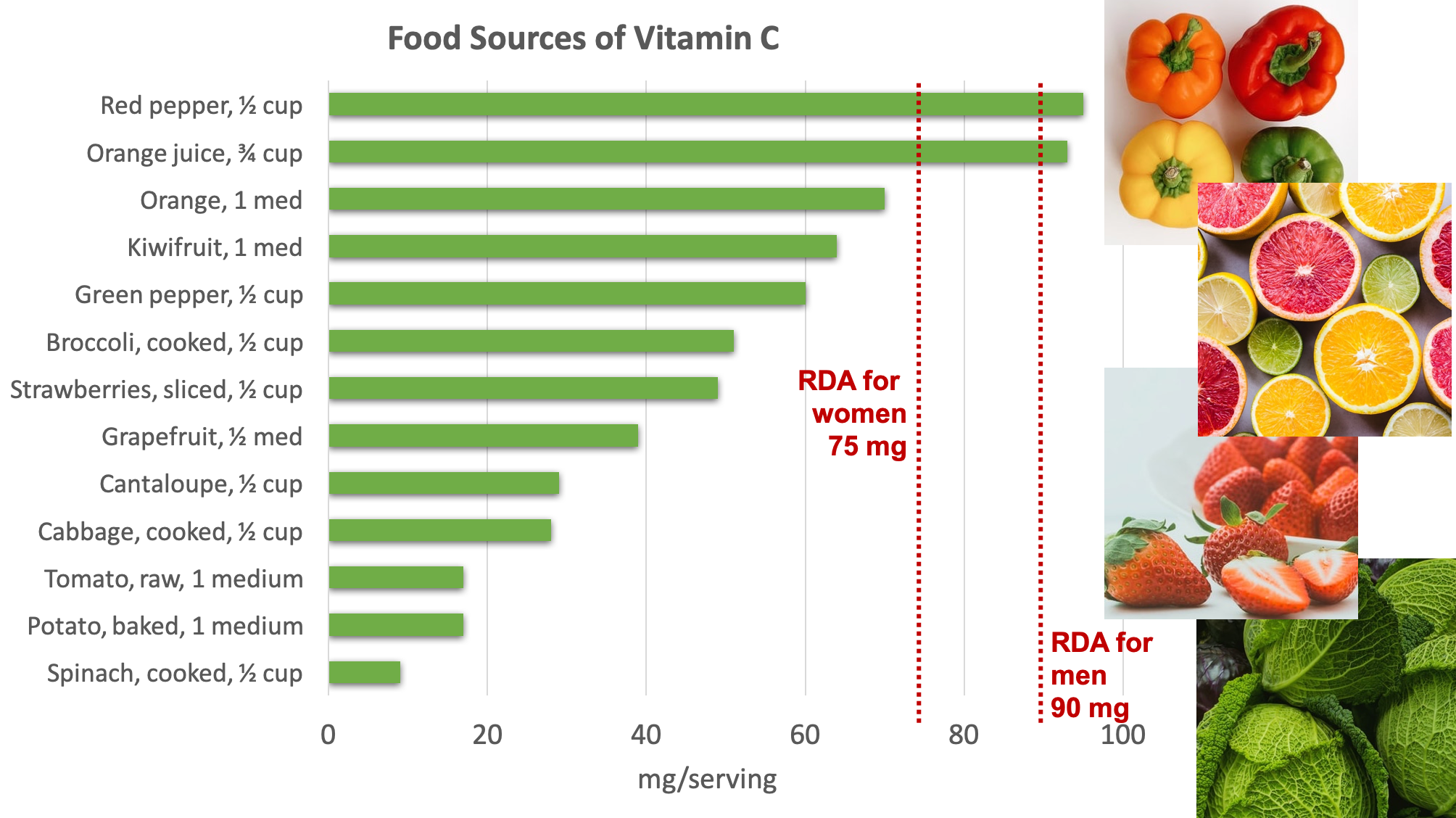 Bar graph showing dietary sources of vitamin C compared with the RDA for adult women of 75 mg per day and for adult men of 90 mg per day. Top sources include bell peppers, citrus fruits and juices, kiwifruit, broccoli, strawberries, cantaloupe, cabbage, tomatoes, potatoes, and spinach. Photos are shown of bell peppers, citrus fruits, strawberries, and cabbage.