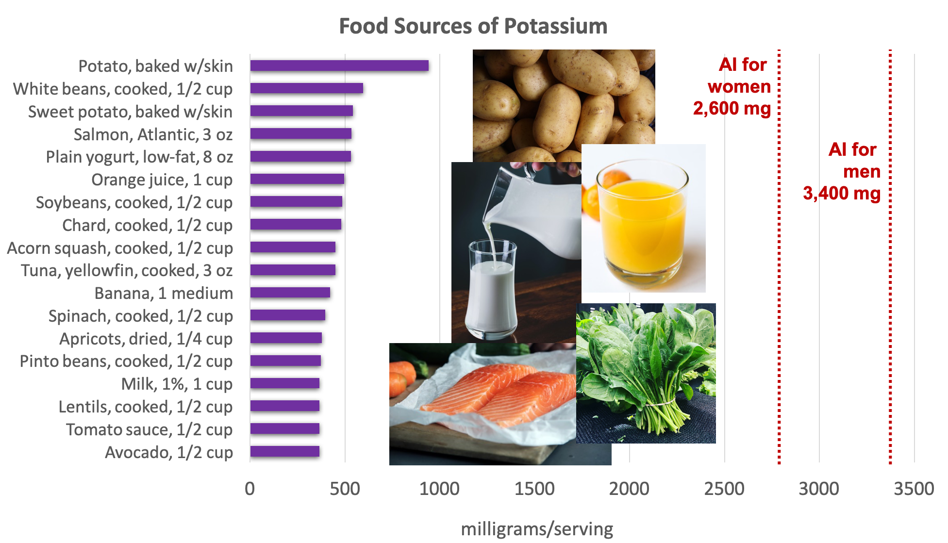 Bar graph showing dietary sources of potassium compared with the AI for adults of 2,600 mg for women and 3,400 mg per day for men. Top sources include vegetables (potatoes, spinach, chard), fruit (orange juice, dried apricots), beans, salmon, and dairy (yogurt and milk). Photos are shown of potatoes, milk, orange juice, salmon, and chard.