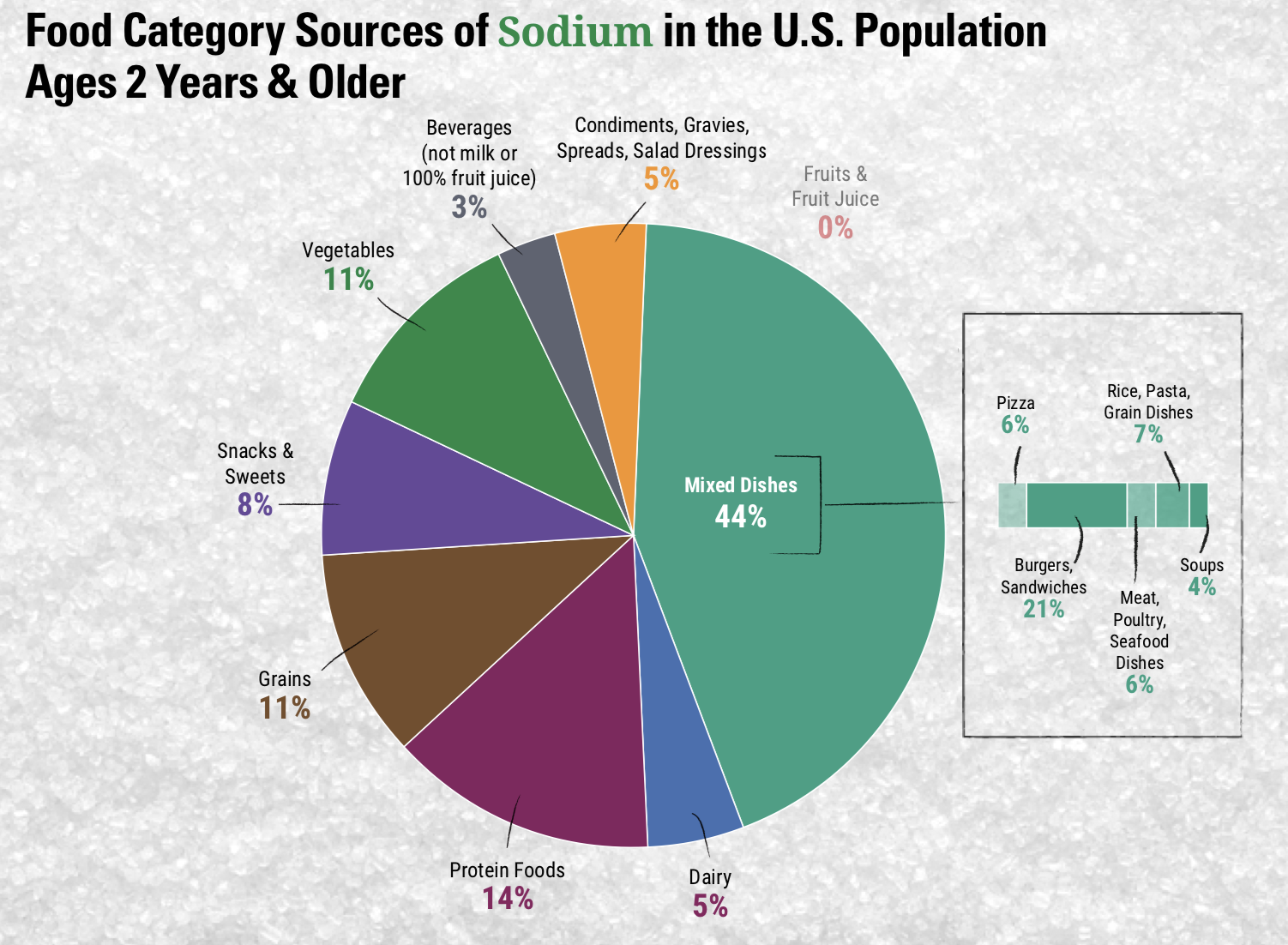 """This image shows """"Food Category Sources of Sodium in the U.S. Population Ages 2 Years & Older."""" The majority of sodium comes from mixed dishes like pizza, burgers sandwiches, and grain dishes (44%), followed by protein foods (14%), grains (11%), vegetables (11%), snacks and sweets (8%), condiments (5%), dairy (5%), and beverages, not including milk or 100% fruit juice (3%)."""
