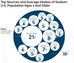 The diagram shows a large dark blue circle representing the average sodium intake of 3,393 mg per day in the American diet. Within the large circle are shown many small circles representing top sources of sodium. The largest is sandwiches at 21%, followed by rice, pasta and grain-based dishes at 8%.
