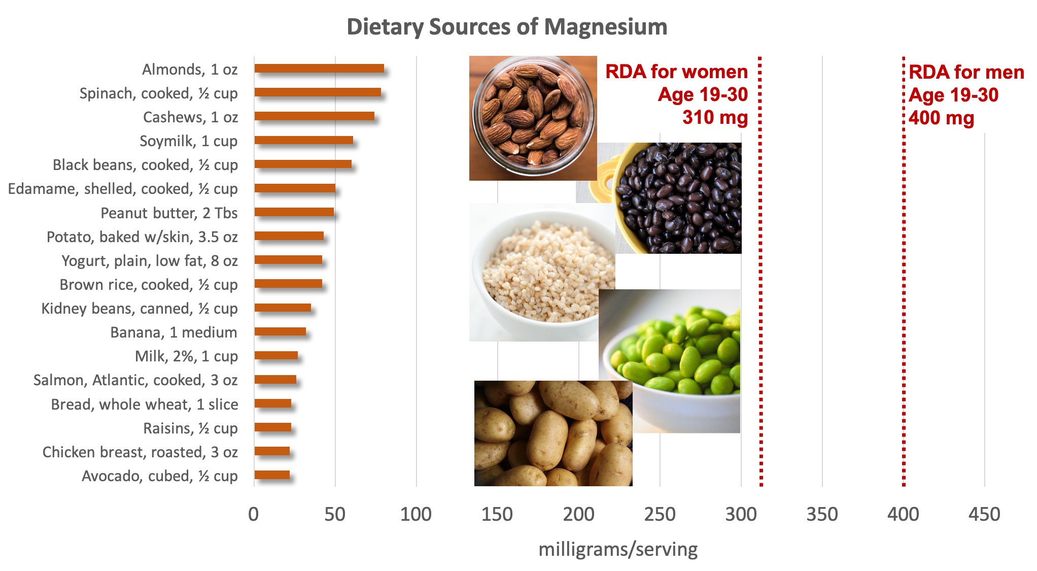 Bar graph showing dietary sources of magnesium compared with the RDA of 310 mg for women aged 19-30 and 400 mg for men aged 19-30. Top sources include nuts, leafy greens, soybeans and soymilk, beans, whole grains, potatoes, banana, milk, and fish. Food sources pictured include almonds, black beans, brown rice, edamame, and potatoes.