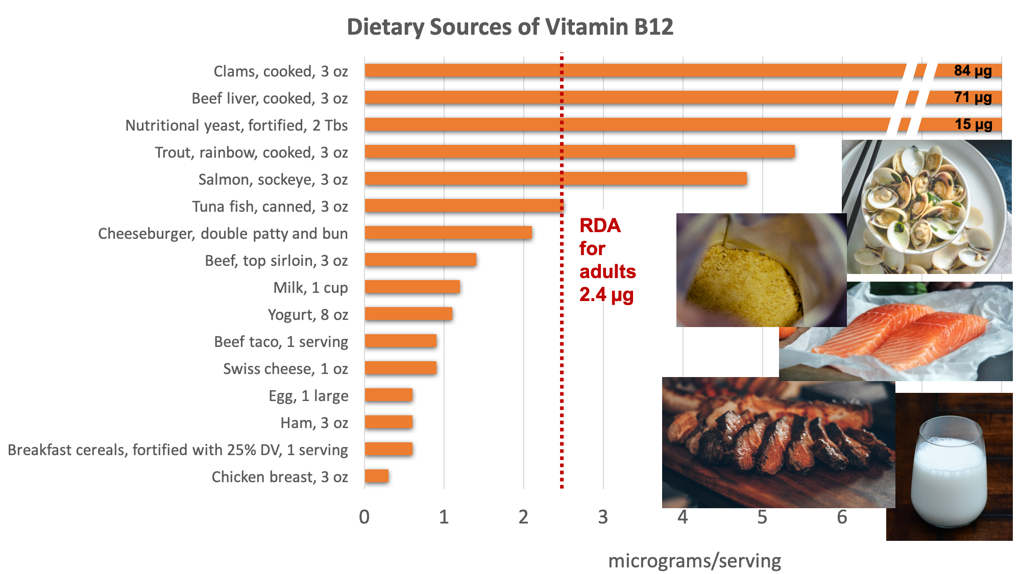 Bar graph showing dietary sources of vitamin B12 compared with the RDA adults of 2.4 micrograms. Biggest sources include clams, beef liver, nutritional yeast, trout, salmon, tuna, beef, milk, yogurt, Swiss cheese, eggs, ham, fortified breakfast cereal, and chicken.